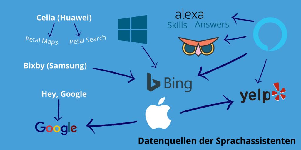 Datenquellen der Sprachassistenten