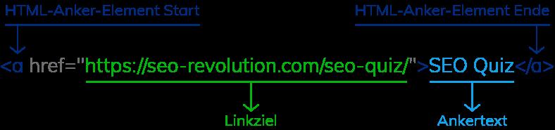 Aufbau Link Mit Ankertext