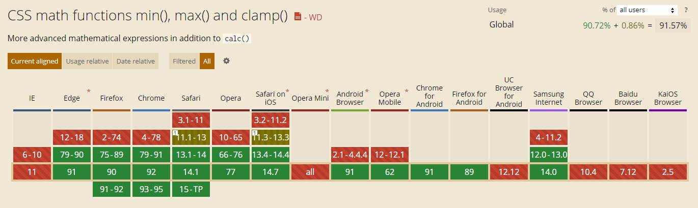 Browser Support clamp Funktion