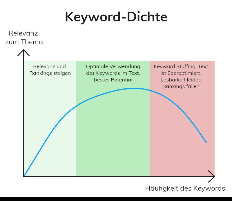 Ideale Keyworddichte Vergleich Relevanz zur Häufigkeit des Keywords