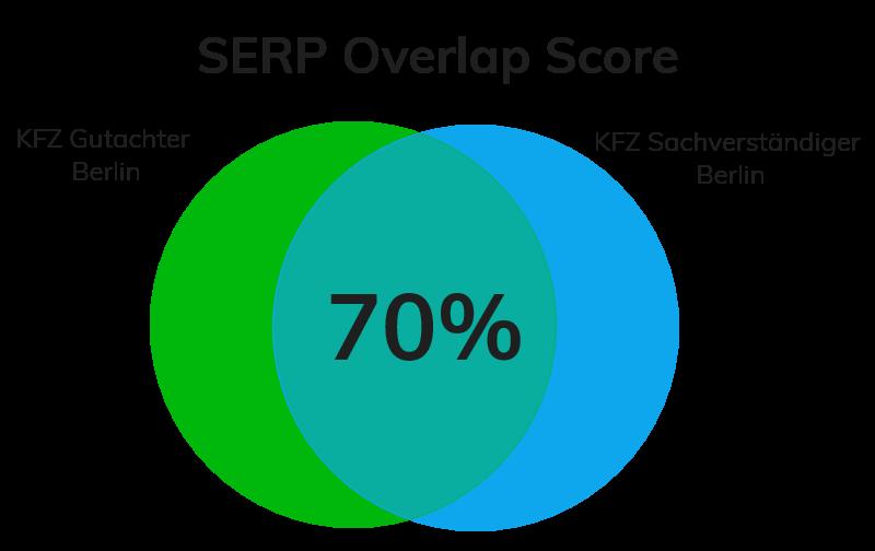 Serp Overlap Socre Beispiel1